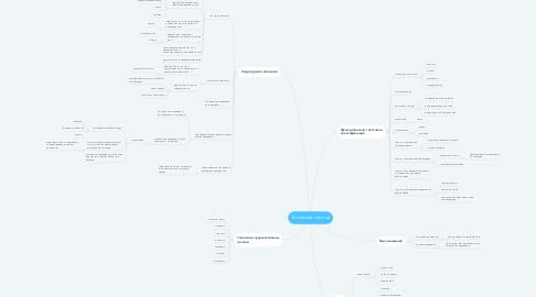 Mind Map: Типология текстов