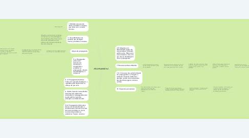 Mind Map: PROPAGANDAS