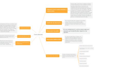 Mind Map: Cuentas de la situación financiera y estado de resultados