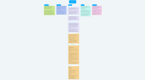Mind Map: La investigación en comunicación en Latinoamérica