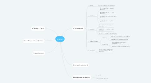 Mind Map: gramar
