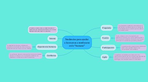 """Mind Map: Tendencias para ayudar  a las marcas a reenfocarse en lo """"humano"""""""