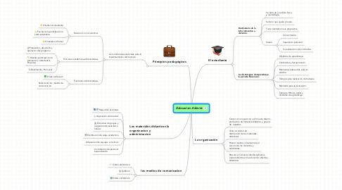Mind Map: Educacion Abierta