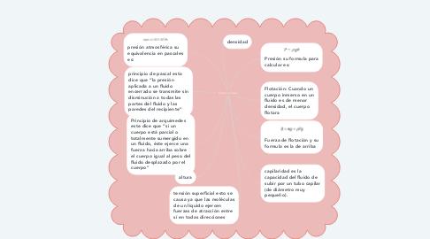 Mind Map: Fluidos en reposo
