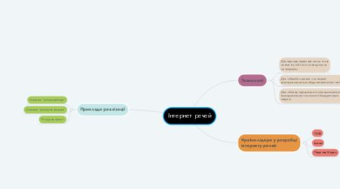 Mind Map: Інтернет речей