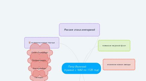 Mind Map: Петр Великий             (правил с 1682 по 1725 год)