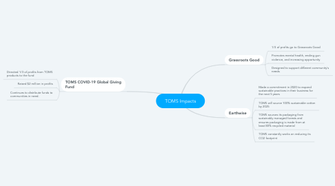 Mind Map: TOMS Impacts