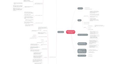 Mind Map: ИЗБИРАТЕЛЬНЫЕ СИСТЕМЫ