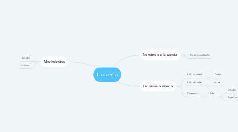 Mind Map: La cuenta