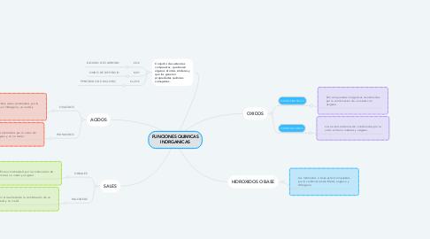 Mind Map: FUNCIONES QUIMICAS INORGANICAS
