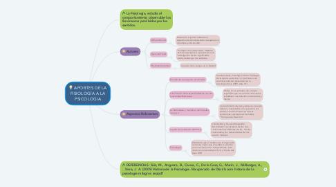 Mind Map: APORTES DE LA FISIOLOGÍA A LA PSICOLOGIA