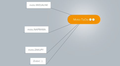 Mind Map: Moto-ToDo