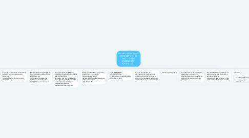 Mind Map: LA IMPORTANCIA DEL CONTEXTO EN EL PROCESO DE ENSEÑANZA-  APRENDIZAJE