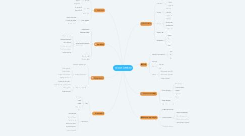 Mind Map: Clément LUNEAU
