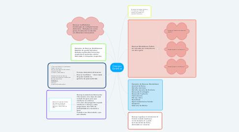 Mind Map: Doenças Genéticas