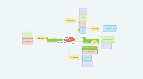 Mind Map: EasyDress