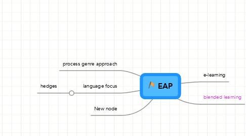 Mind Map: EAP