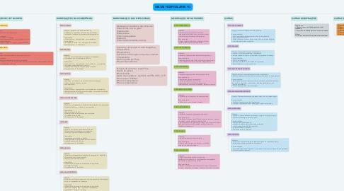Mind Map: DIETAS HOSPITALARES VO