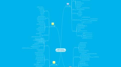 Mind Map: SWOT-analyysi: tvt/some opetuksessa