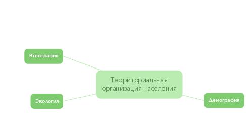 Mind Map: Территориальная организация населения