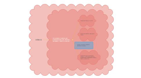 Mind Map: VERBOS