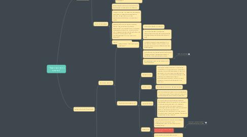 """Mind Map: """"Карта принятия клиента"""""""