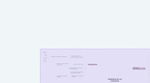 Mind Map: DIFERENCIAS DE LAS SOCIEDADES