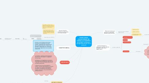 Mind Map: TECNOLOGIAS EDUCACIONAIS EM TEMPOS DA PANDEMIA DA COVID-19: Gênese e perspectivas de um novo currículo