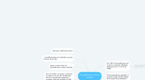 Mind Map: Procedimento comum sumário