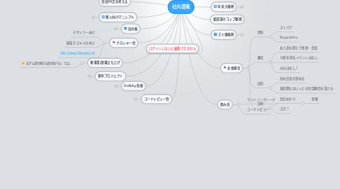 Mind Map: 社内提案