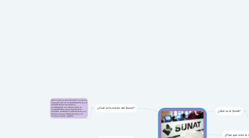 Mind Map: Funciones del Sunat