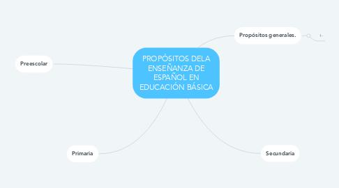 Mind Map: PROPÓSITOS DELA ENSEÑANZA DE ESPAÑOL EN EDUCACIÓN BÁSICA
