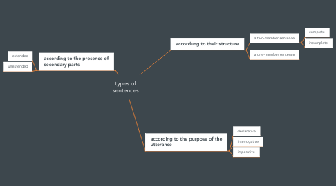 Mind Map: types of sentences