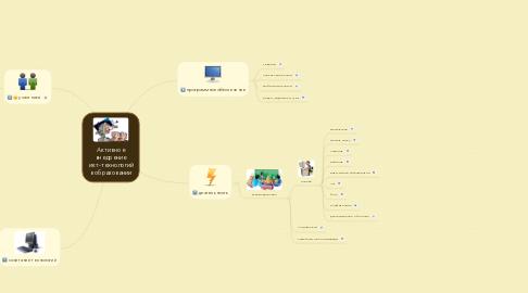Mind Map: Активное внедрение  икт-технологий в образовании