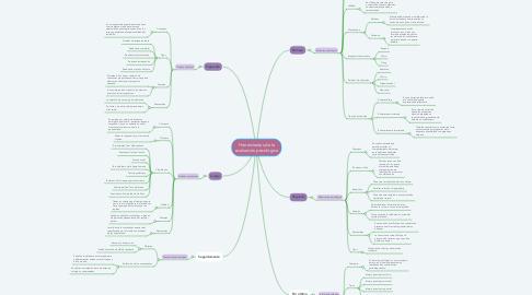 Mind Map: Herramientas de la evaluación psicológica