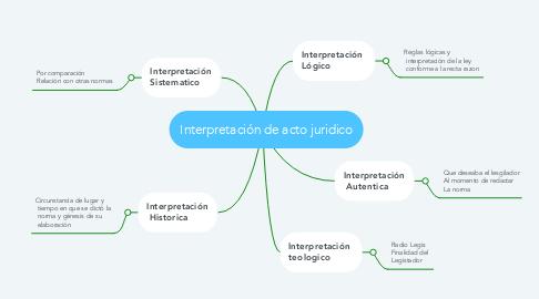 Mind Map: Interpretación de acto juridico
