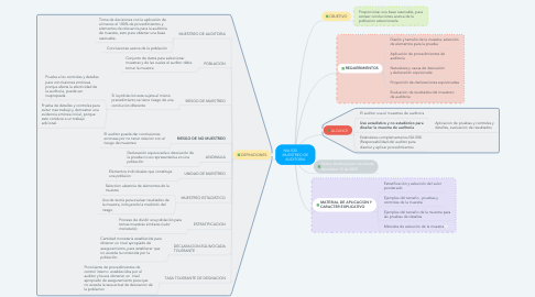 Mind Map: NIA 530           MUESTREO DE AUDITORIA