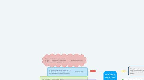 Mind Map: NIA 720 RESPONSABILIDAD DEL AUDITOR FRENTE A OTRA INFORMACION INCLUIDA EN LOS ESTADOS FINANCIEROS