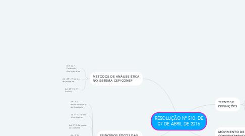 Mind Map: RESOLUÇÃO Nº 510, DE 07 DE ABRIL DE 2016