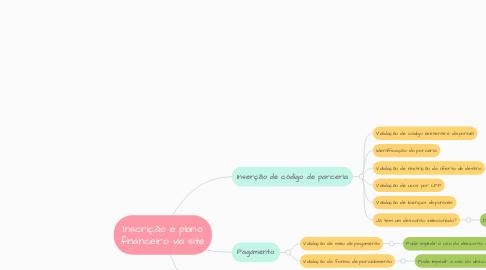 Mind Map: Inscrição e plano financeiro via site