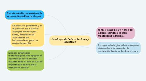 Mind Map: Construyendo Futuros Lectores y  Escritores.