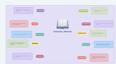 Mind Map: VICIOS DEL LENGUAJE