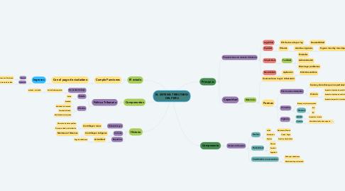 Mind Map: EL SISTEMA TRIBUTARIO DEL PERU