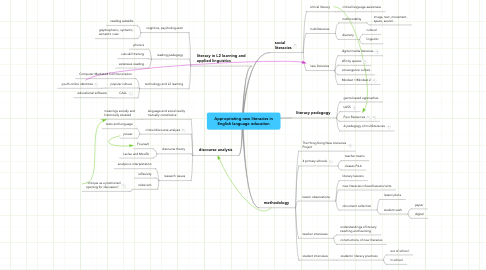 Mind Map: Appropriating new literacies in English language education