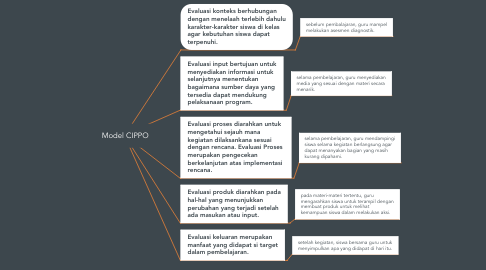 Mind Map: Model CIPPO