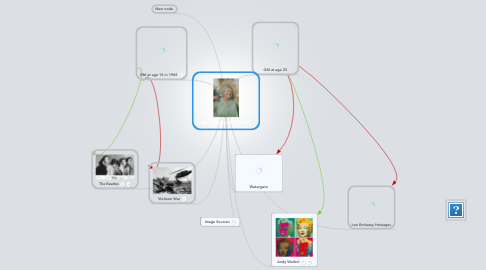 Mind Map: My Grandmother's Life