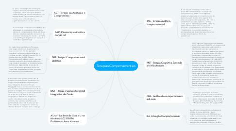 Mind Map: Terapias Comportamentais