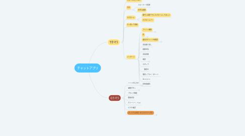 Mind Map: チャットアプリ