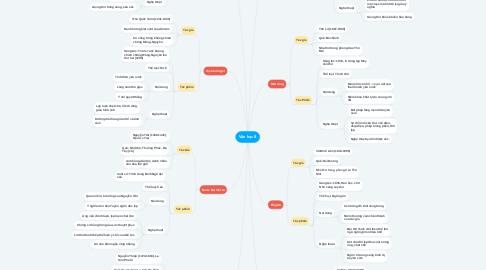Mind Map: Văn học 8