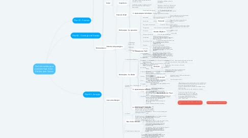 Mind Map: Funil de vendas para produtos high ticket - Estilista para Noivas
